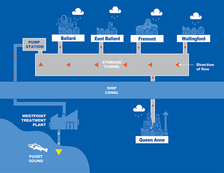 Diagram explains how the new Ship Canal Storage Tunnel works