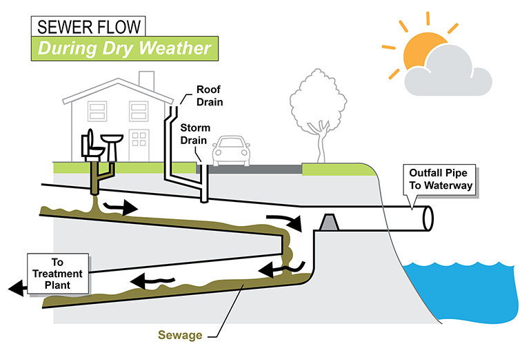 During dry weather conditions, sewage flows directly to a treatment plant.