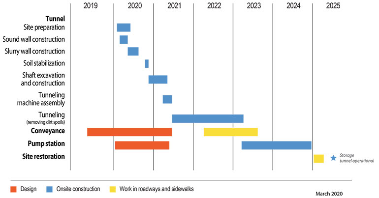 projected construction schedule. Includes Construction methods and milestones, the year each construction milestone and method will take place. A blue star under the year 2025 denotes Storage tunnel operationa