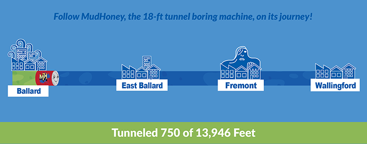 A graphic depicting MudHoney's journey tunneling from Ballard to Wallingford. Currently at 750 of 13,946ft.