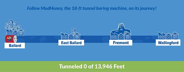 A graphic depicting MudHoney's journey tunneling from Ballard to Wallingford. Currently at 0 of 13,946ft.