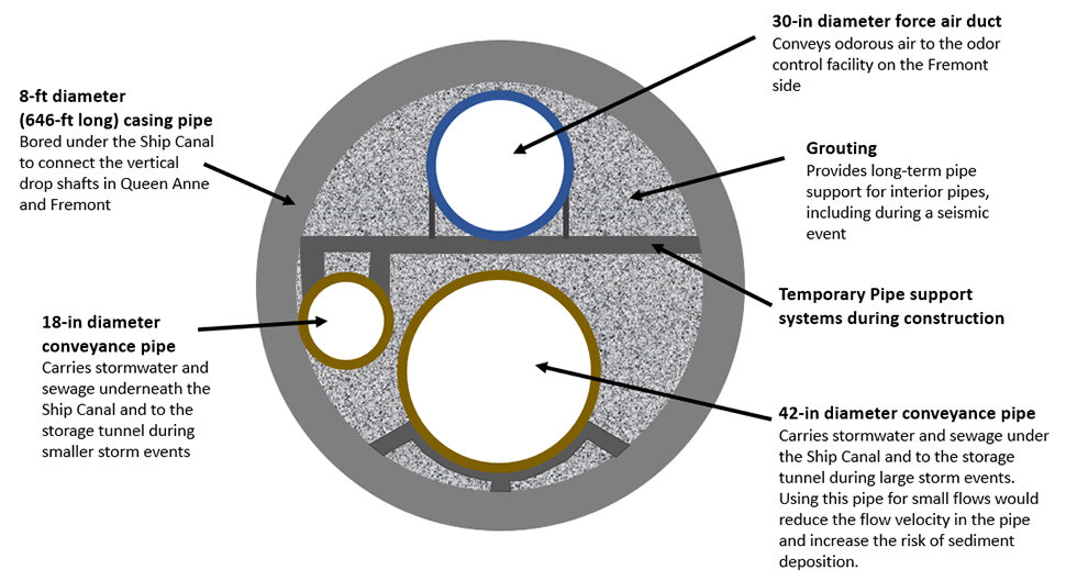 A graphic rendering looking inside an eight-foot diameter storage tunnel. Three smaller white circles with colored borders inside the larger gray tunnel indicate different elements of the tunnel. Gray lines inside the tunnel represent temporary pipes.