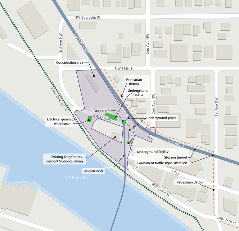 An aerial map of the projected Ship Canal Water Quality Fremont Project site. The projected project site is situated between Leary Way Northwest and the Burke Gilman Trail (which is denoted with a green dotted line). Project areas are shown as purple boxes, green boxes within the project area indicate the following: electrical generator with fence, underground facility and drop shafts. A grey square in the middle of the project area represents an existing King County Fremont Siphon building. The dotted orange line along first avenue Northwest and Northwest 36th Street denotes the pedestrian detour. A small blue line that runs from the project area and across the Ship Canal represents the microtunnel placement.
